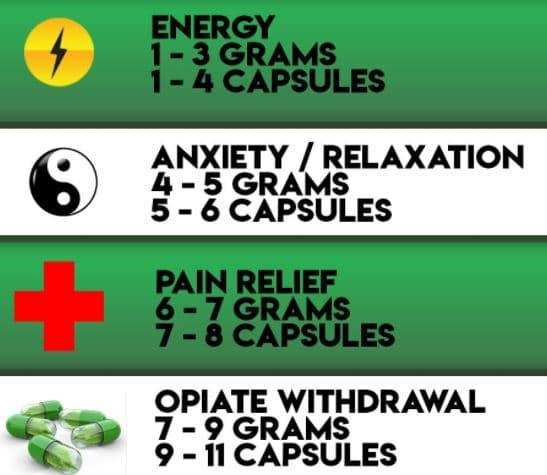 recommended dosage for kratom usage